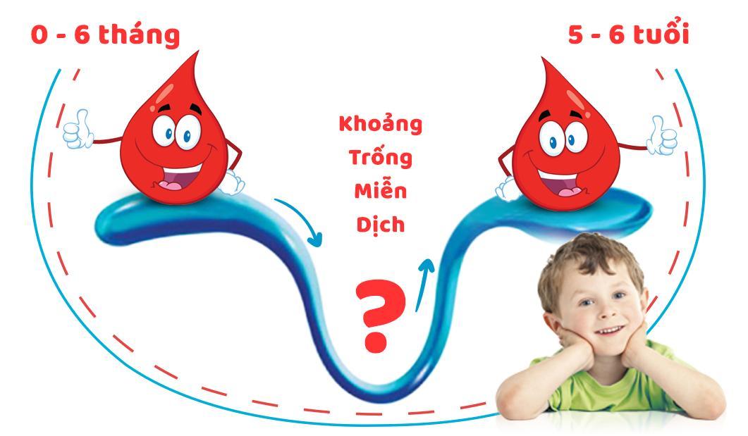 Khoảng trống miễn dịch ở trẻ